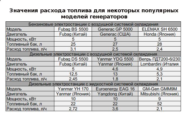 Как рассчитать расход бензина на генератор
